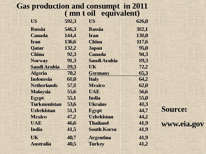 Gas production and consumpt in 2011     ( mn t oil  equivalent)