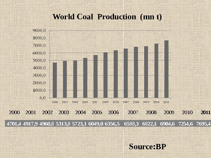 World Coal Production (mn t) 4701, 4 4917, 9 4960, 8 5313, 8 5723, 1 6049,