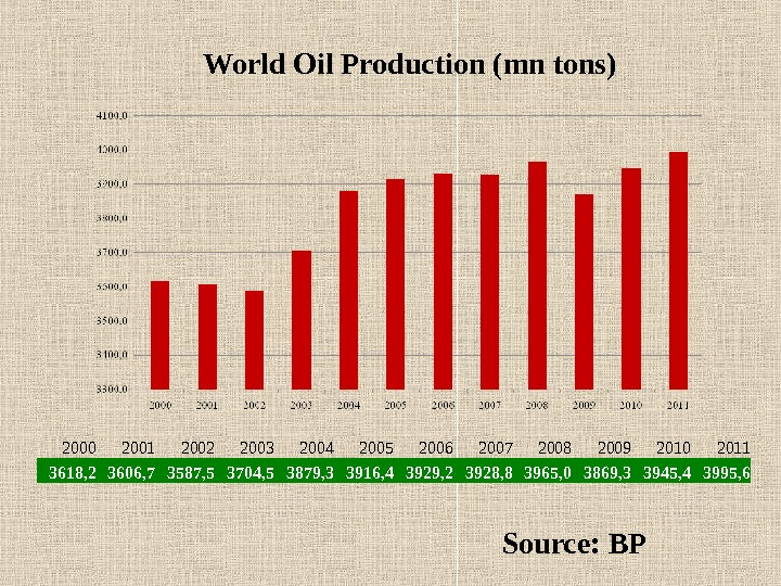 World Oil Production ( mn  tons ) Source: BP 2000 2001 2002 2003 2004 2005