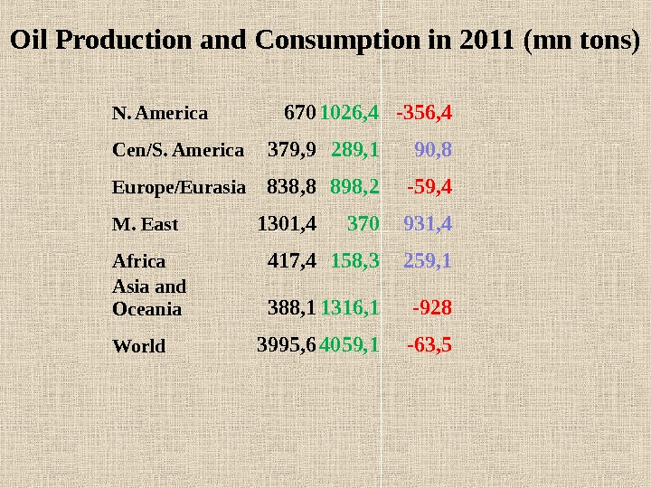 Oil Production and Consumption in 2011 (mn tons) N. America 670 1026, 4 -356, 4 Cen/S.