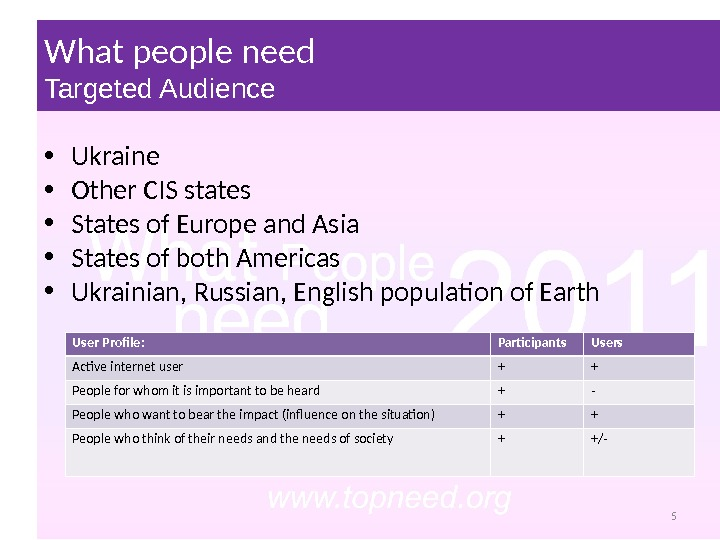 What people need Targeted Audience User Profile : Participants Users Active internet user + + People