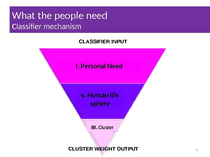 What the people need Classifer mechanism 6 CLASSIFIER INPUT CLUSTER WEIGHT OUTPUT I. Personal Need II.