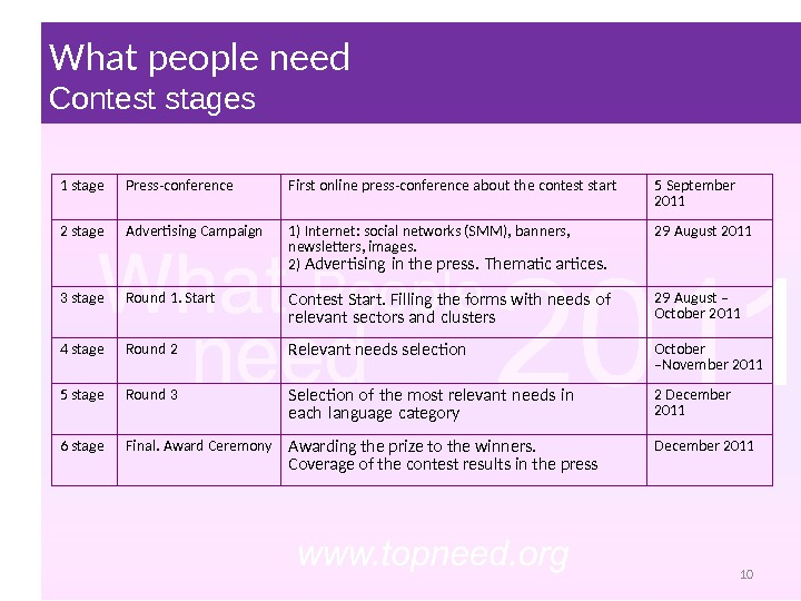 What people need Contest stages 1 stage Press-conference First online press-conference about the contest start 5