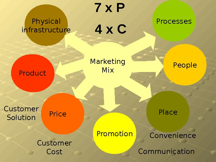 7 x P Marketing Mix Promotion Place 4 x C Customer Solution Customer Cost Communication Convenience