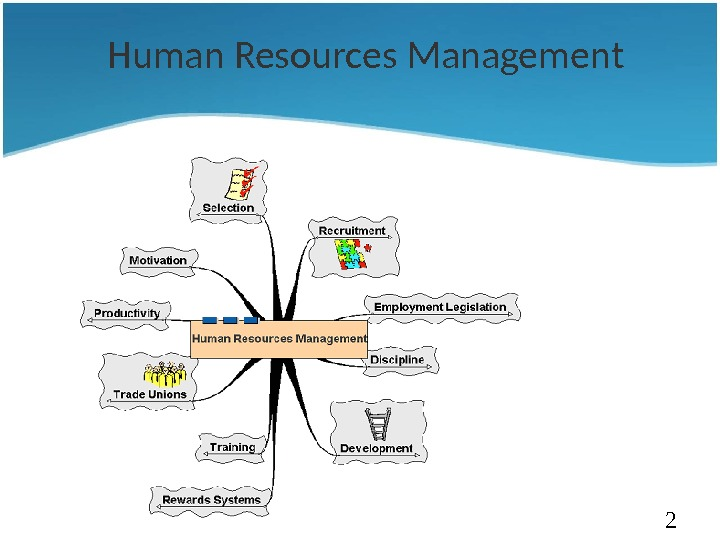 Importance of Human Resource Management