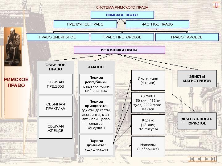 законы 12 таблиц римской республики шпаргалка коротко
