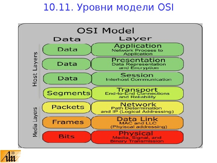it 240 osi Losi model key terms table appendix c definitions 1 - it 240 week 2 osi model key introduction physical layer - is the 1st layer of the osi or bottom layer, transmits and receives signals and.