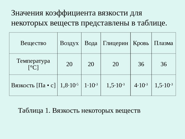 коэффициент вязкости воздуха таблица