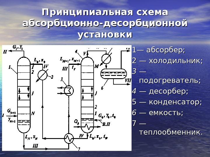 Принципиальная схема абсорбционной установки