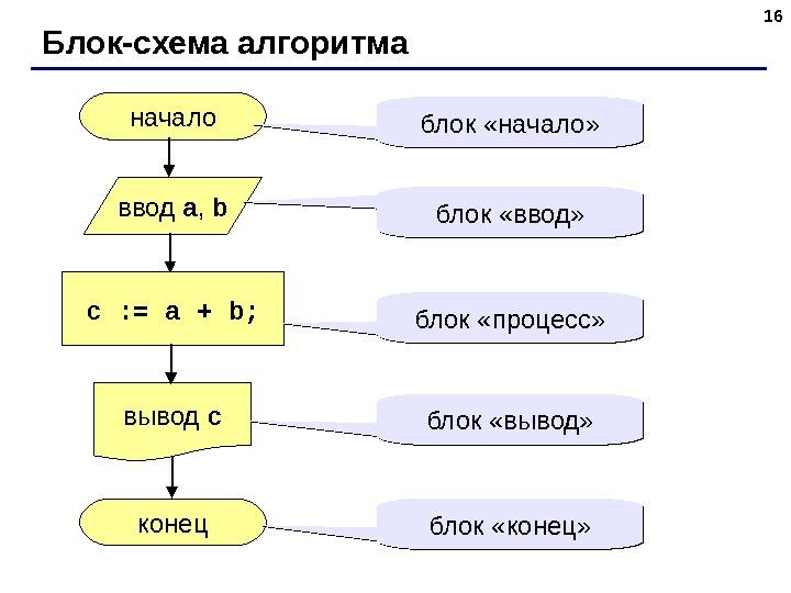 Блок схема алгоритм 9 класс
