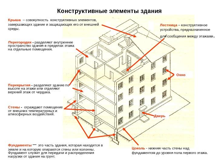 Определить здание по фотографии