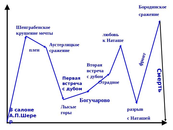 хозяйственная деятельность болконского в бочугарова обеспечения максимального