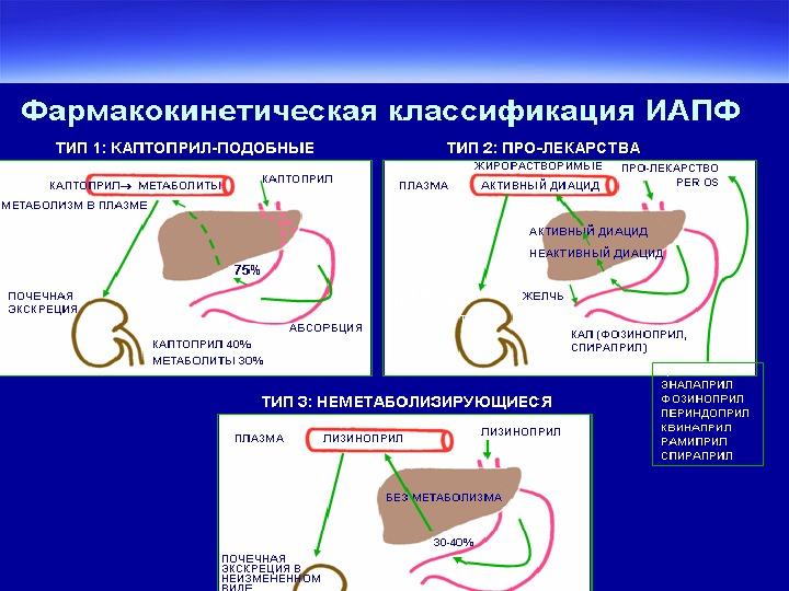 Стандарт оказания медицинской помощи при гипертонической