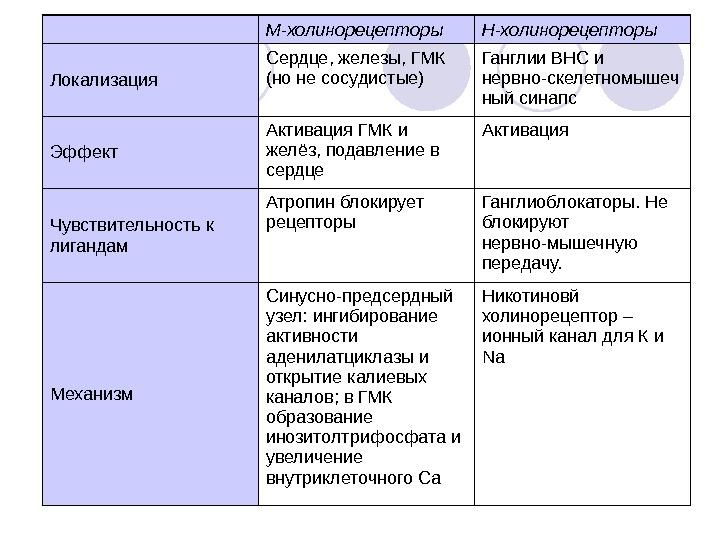 Групповая принадлежность м- и н-холиномиметик описание действующего вещества мнн ацетилхолин лекарственная форма