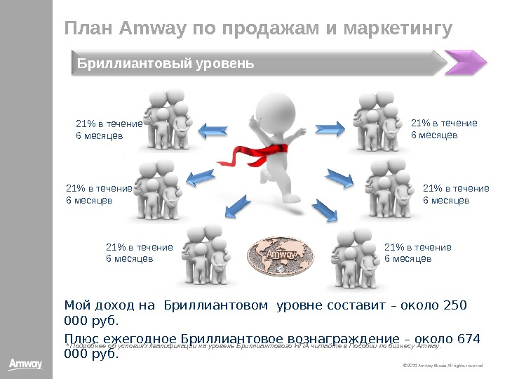promotion strategy of amway Amway is using its marketing strategies to approach the market of united kingdom the most significant strategy adopted by amway is multi level marketing.