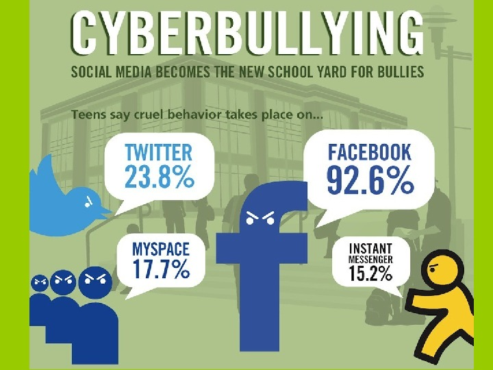 cyber bullying prevention essay