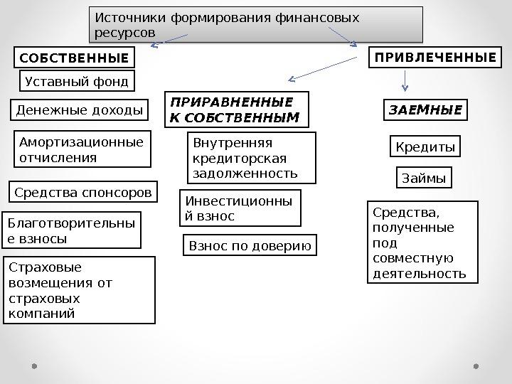 повседневной источники формирования денежных фондов Термобелье