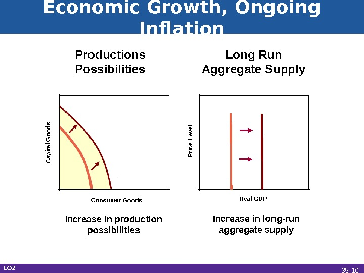 seeking economic growth with long run interest Institutional and political variables to measures of economic growth and to other macroeconomic variables of interest2 the study  wishes to contain rent seeking.