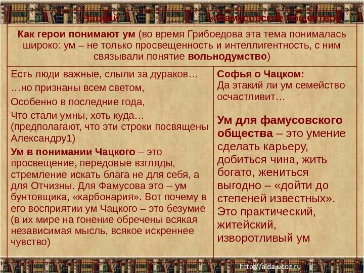 Отношение к смыслу слова ум фамусова цитаты