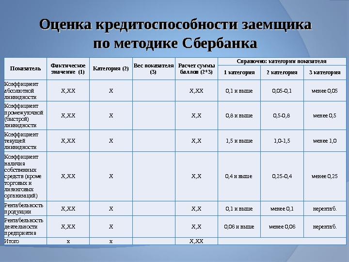 для ресепшн сумма баллов заемщика 0 62 по методике сбербанка текст перевод