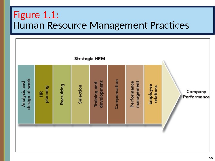 human resource management practices in square Human resources management policies and practices scale relational studies in the human resources, management and organizations fields additionally, it can.
