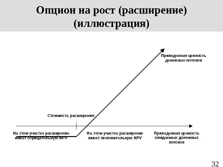 Условия Применения Опциона