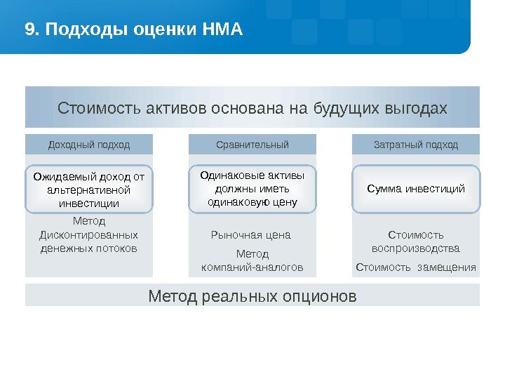 Возникновение и регистрация права собственности в