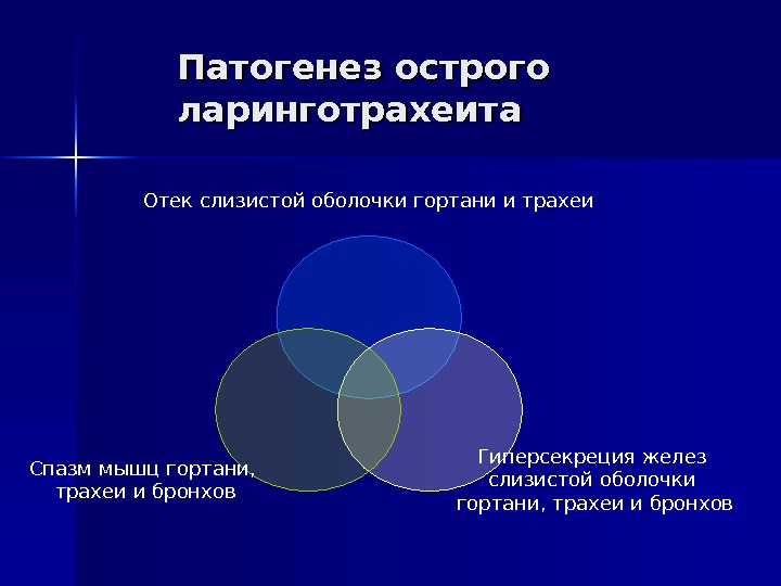 ostriy-laringotraheit-kod