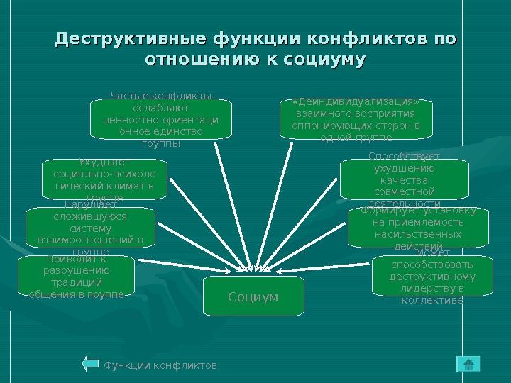 советский тяжёлый основные причины деструктивного характера разрешения противоречий границе