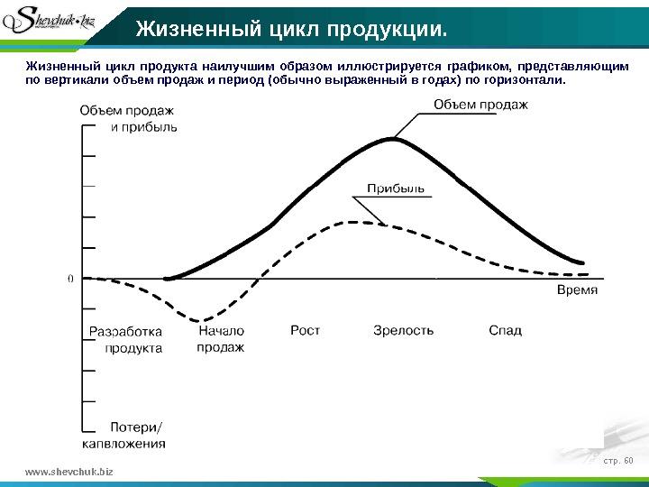Страховой продукт понятие состав и жизненный цикл