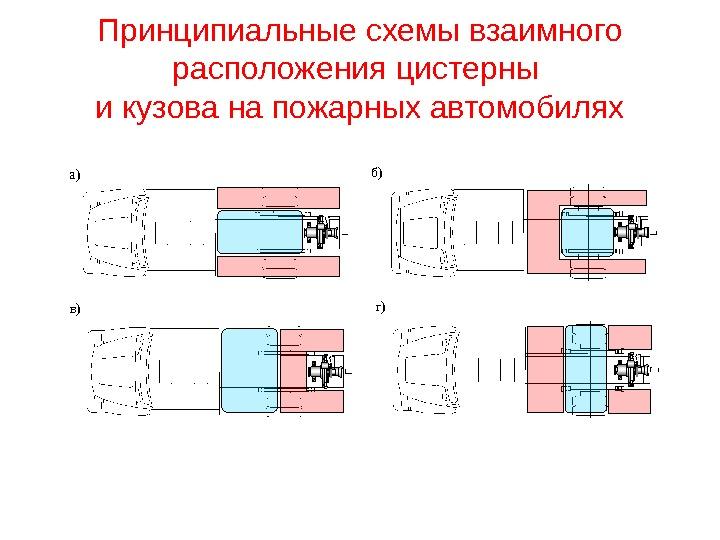 Схема расстановки пожарных автомобилей