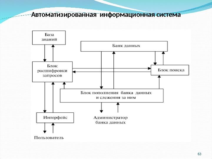 Автоматизированная информационная система схема