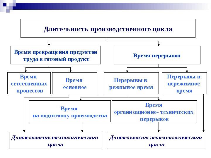 расчет длительности производственного цикла и пути ее сокращения идеальный вариант для