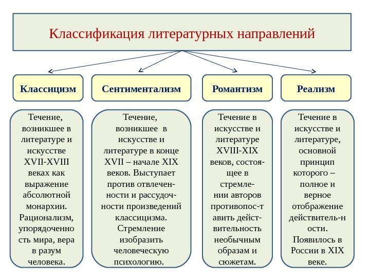 Кто является основателем русского классицизма?