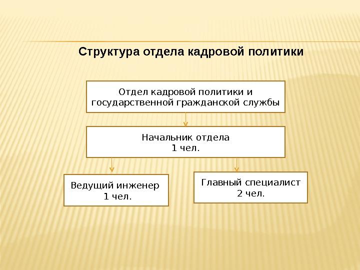 Должностная инструкция - Ведущий специалист по вопросам кадровой работы