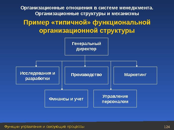 Организационные отношения в компании