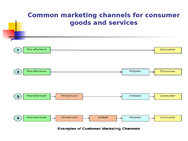 types of marketing channels for consumer products Promotional marketing is a common form of marketing strategy that companies use to motivate a consumer to make a decision and purchase their product there are a number of ways that businesses will promote a product or service, including holding contests to win a prize, offering coupons for purchasing a product at a discount, and having samples.