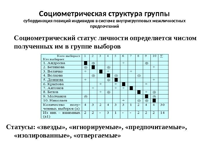 Социометрический статус формулы - Социометрия HR-Portal
