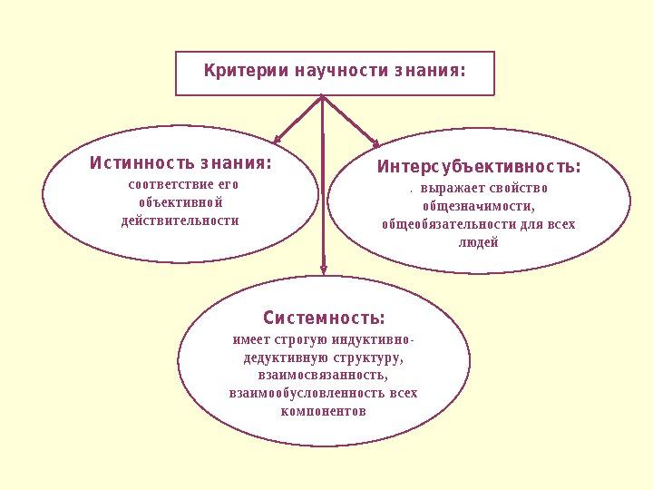 определение понятий здоровье и здоровый образ жизни