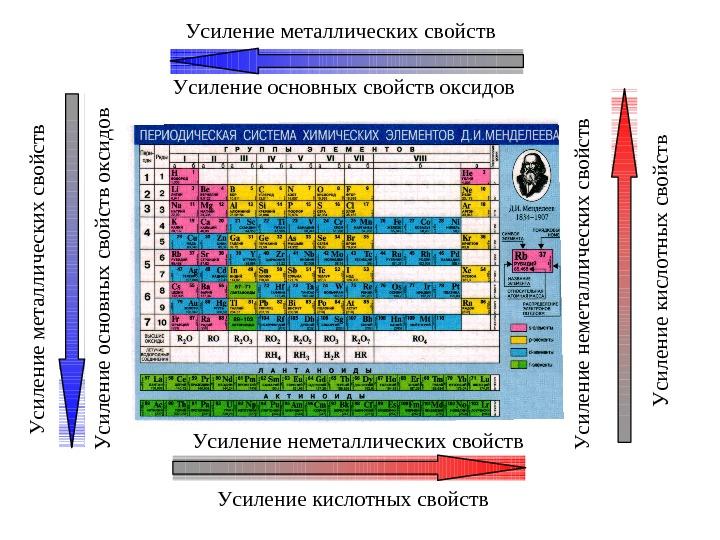 Как изменяются металлические свойства в периодической системе и почему