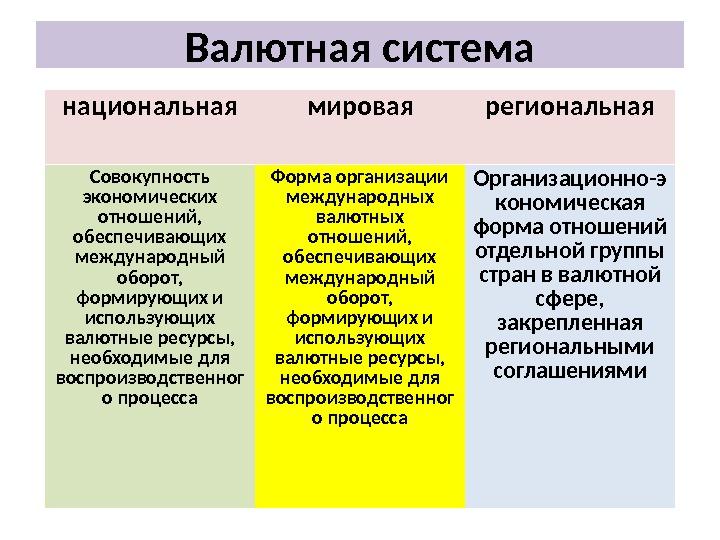 шпаргалка система национальная валютная