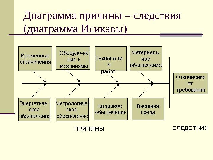 знакомство с проектной деятельностью
