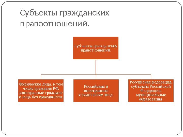 Схемы по субъектам правоотношений