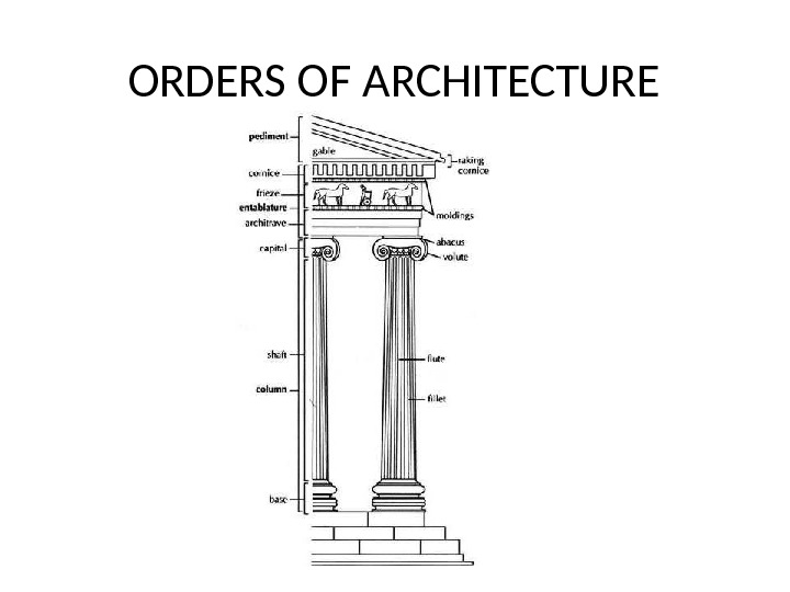 Orders of architecture the doric in their for 5 orders of architecture