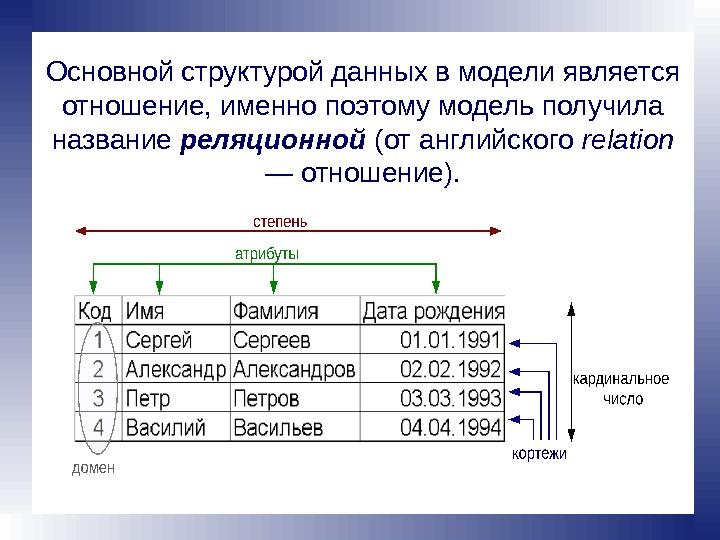 Структура отношений в реляционной базе данных