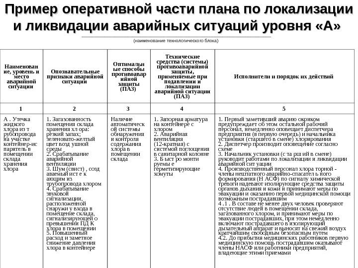 образец плана локализации и ликвидации аварийных ситуаций на газовой котельной
