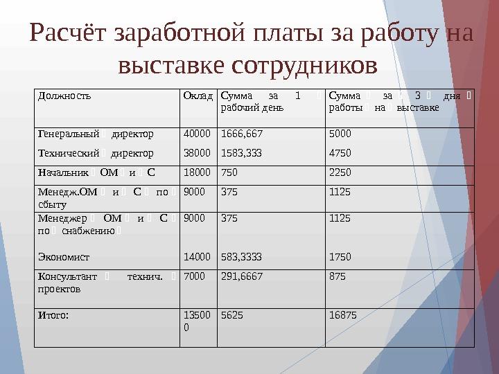Расчет зарплаты за день день бухгалтера 2017 украина