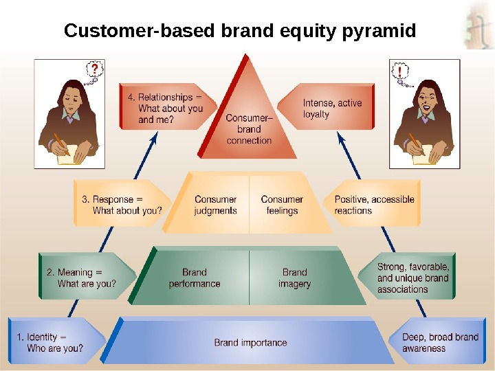 kellers customer based brand equity model marketing essay Read this essay on customer based brand equity model (cbbe) come browse our large digital warehouse of free sample essays in order to do this, marketers must develop marketing programs in way that best fit into customers' mind and linked the brand to the desire customers' feelings.