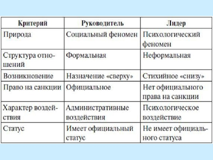 Разница Между Лидерством + И Руководством - ilresurs15