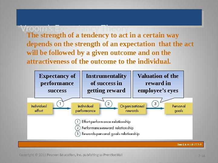 tenets of expectancy theory Vroom's expectancy theory – vroom theory asserts that motivation is a product of valance and expectancy motivation or fprce = valance expectancy force is the motivation that influences an individual to act or behave in the given manner.